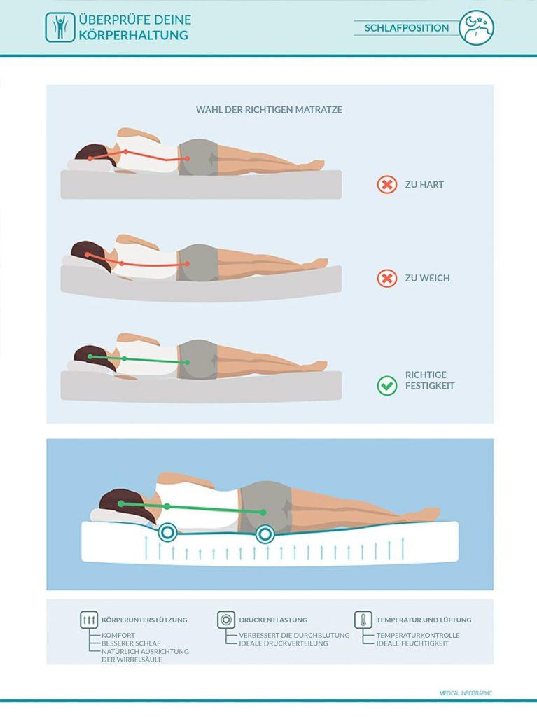 Bei der Auswahl eurer Matratze solltet ihr darauf achten, dass diese die richtige Körperhaltung beim Liegen unterstützt.